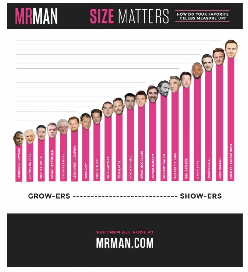 Legkisebb pénisz pénisz - Grafikonon mutatják be, kinek van a legkisebb pénisze Hollywoodban