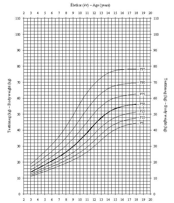 hány éves korig nő a pénisz?