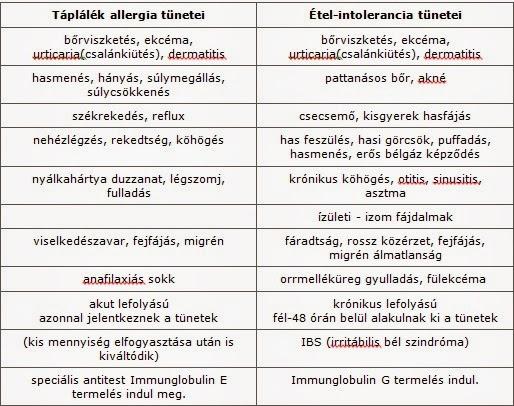 A felső végtagok polineuropátia, tünetek, kezelés - Anatómia September