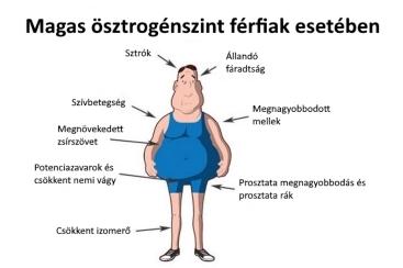 gyenge erekció és prosztatagyulladás